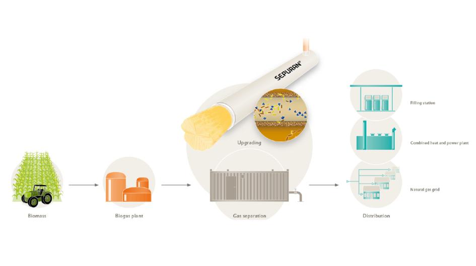 圖2:生質氣體應用示意圖