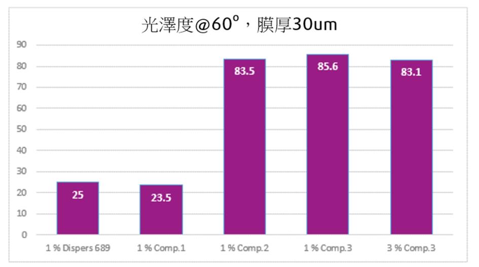 圖2.  配方基於 Ebecryl 851/852, 含 16 %  消光粉 ACEMATT® 3600