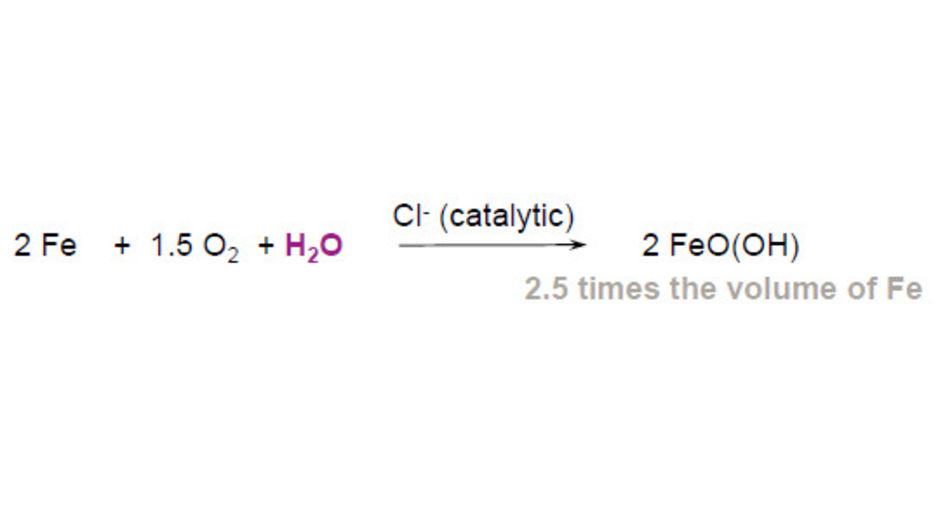 圖一: 水與氯離子侵入鋼筋混凝土的化學反應式