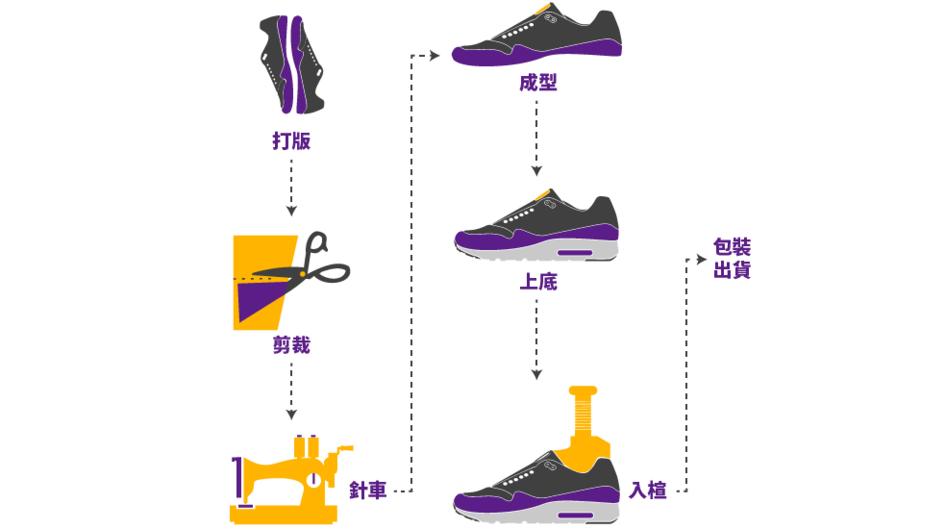 如何製成一雙運動鞋:設計打版 → 模切裁剪 → 鞋面和鞋底分別縫紉/組裝 → 鞋面與鞋底黏合 → 整鞋成型/包裝。(圖片來源於網路)