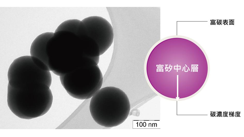 圖片資訊:贏創 Siridion® Black:透射電子顯微鏡圖像(左)和碳濃度梯度矽基/碳基結構示意圖(右)